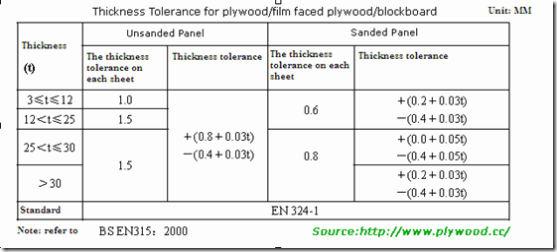 Standard Thickness Of Plywood ~ The thickness tolerance standard according to bs en